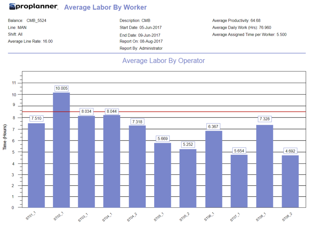 Average Labor by Worker