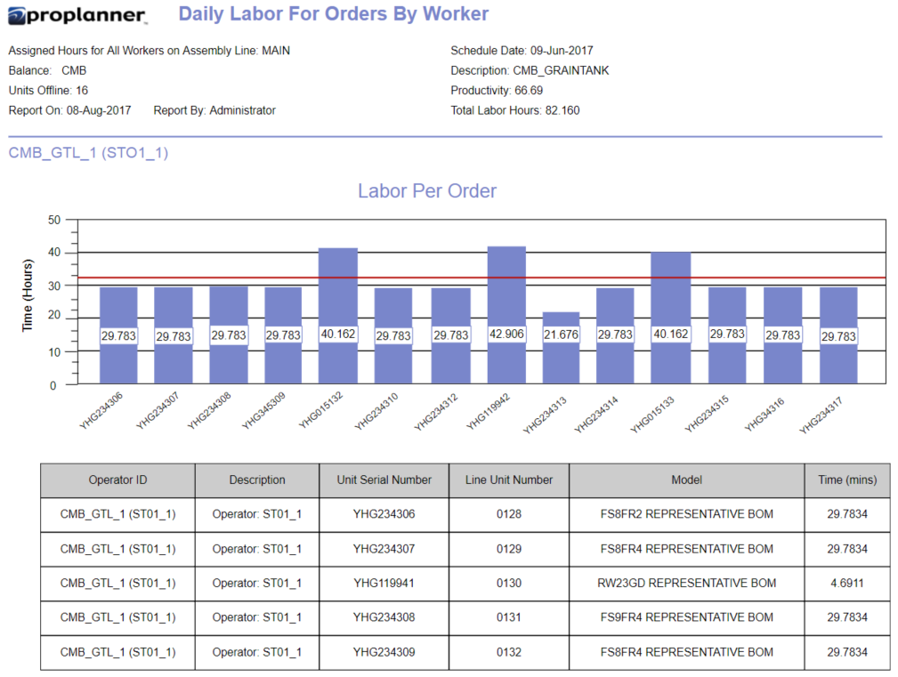 Daily Labor Orders by Worker Time (Hours)