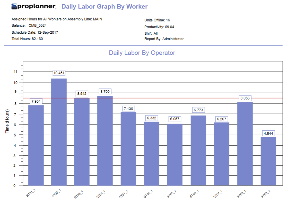 Daily Labor Graph by Worker or Operator.