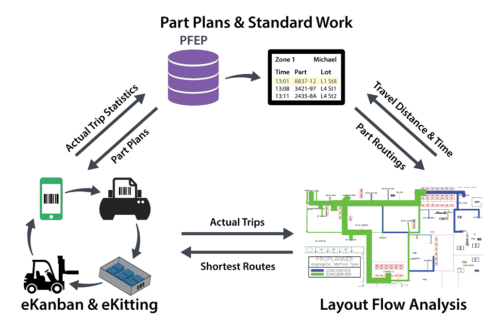 Part Plans and standard work. PFEP, Part Routings and Travel Distance and Time, Layout flow analysis. Actual Trips from eKanban and eKitting shortest routes from layout flow analysis. Actual trip statistics and part plans to and from PFEP and eKanban and eKitting.
