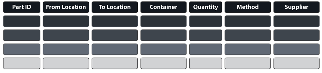 Plan For Every Part Example. Part ID, From Location, To Location, Container, Quantity, Method, and Supplier.