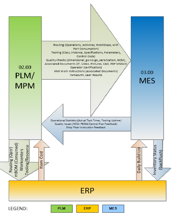 PDM PLM ERP and MES