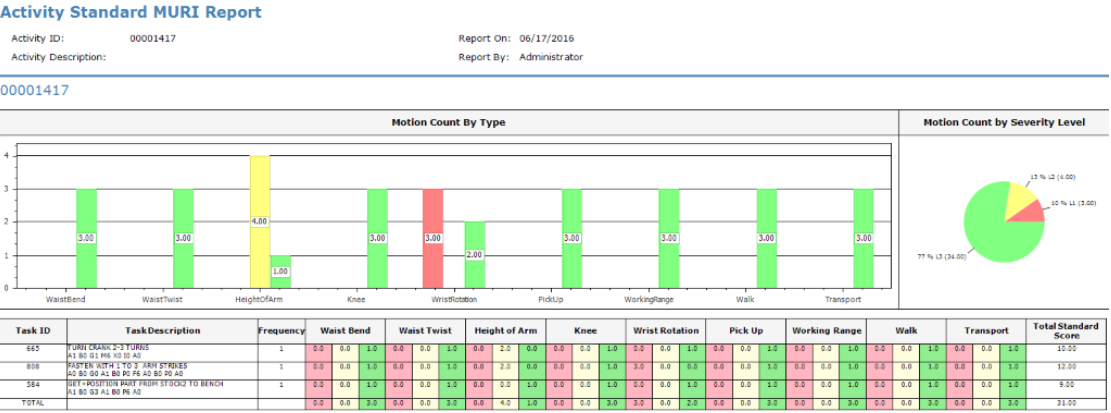 Standard MURI Report summarizes motion count by type for a given Activity, Operation, or Routing