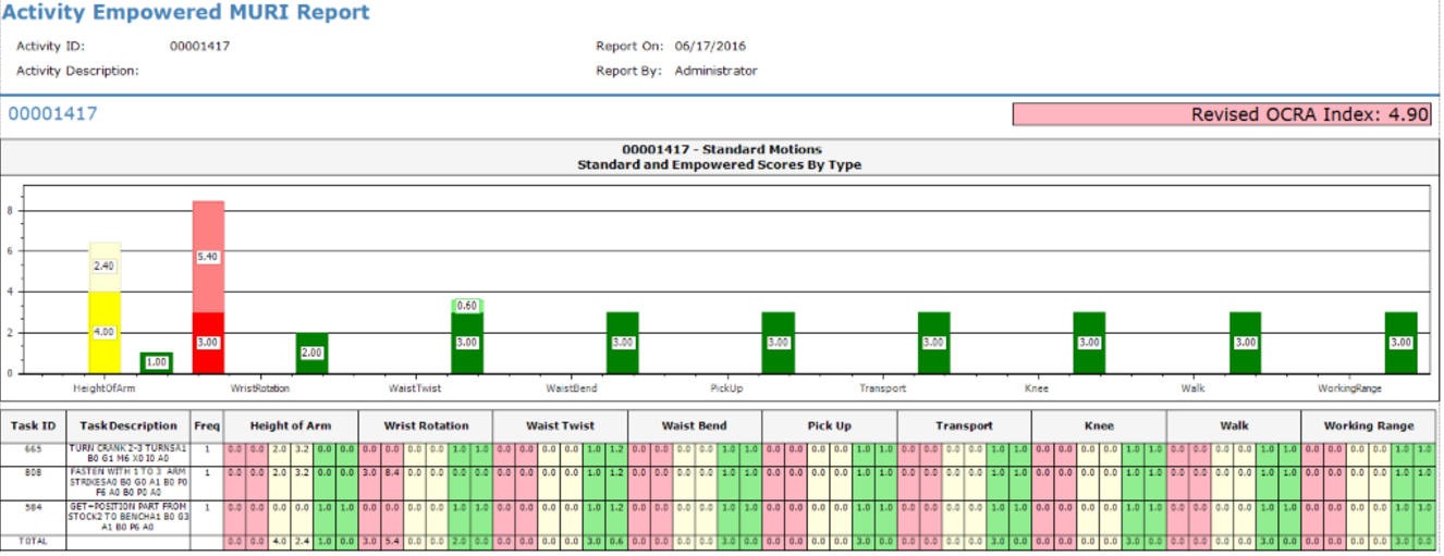 Empowered MURI Report. Categorizes motion count by activity, Operation, or routing.