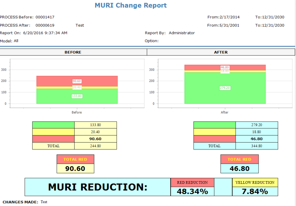 MURI Change Report Visual Display comparing Before and after Process totals
